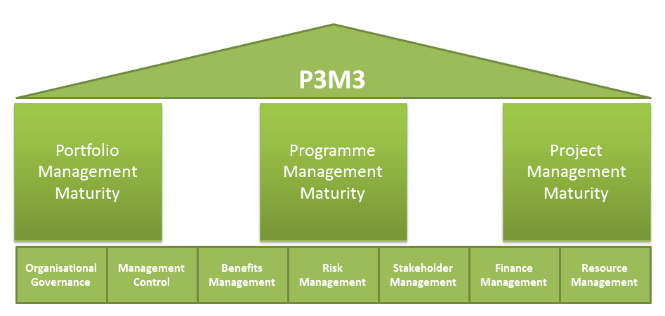 P3M3; Prince2 software