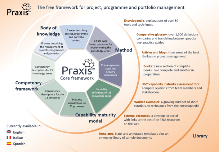 Praxis Framework; Praxis; methodology