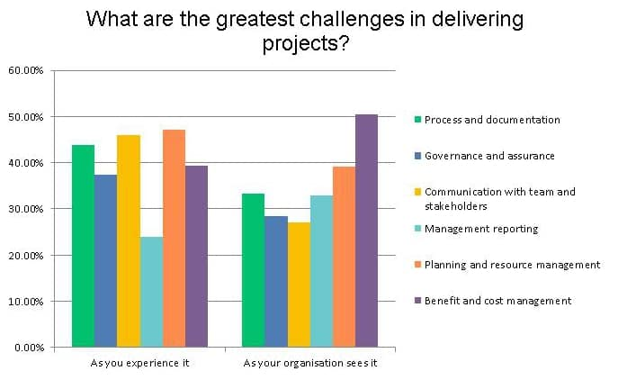 project management survey results