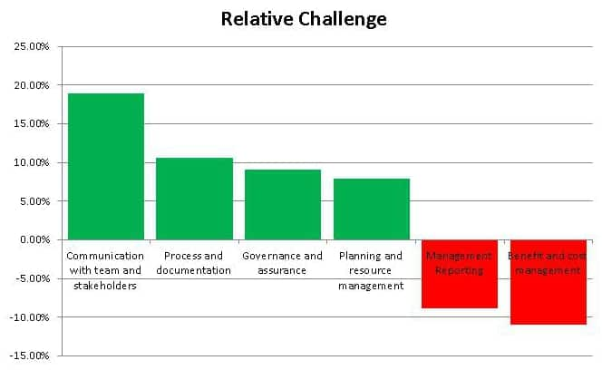 project management survey results; buying a PMO tool; PM survey findings