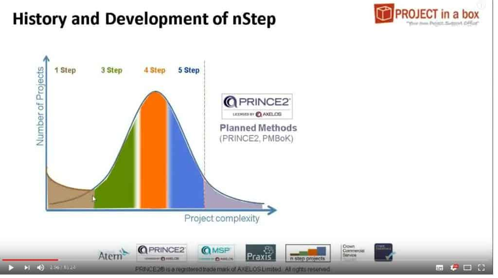 simple project methods; basic project management; nStep methods