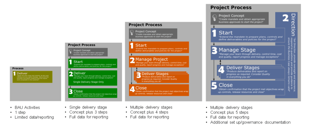 simple project methods; nStep projects; project management made easy