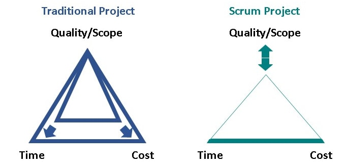 scrum, scrum methodology, scrum vs traditional, time cost quality, time cost scope