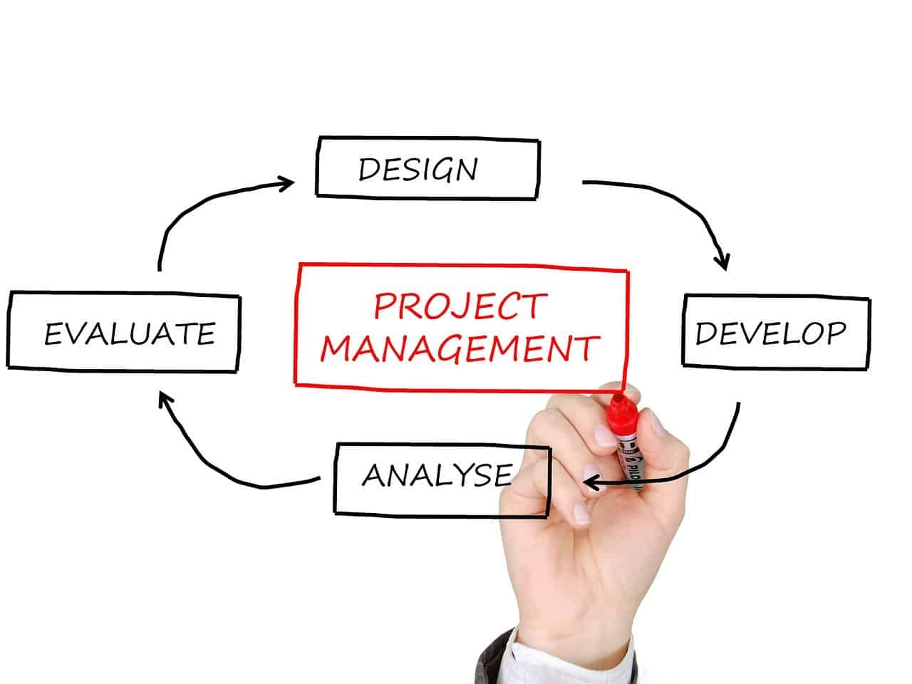 process; project management; methodology